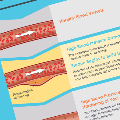 shf singapore heart foundation high blood pressure damages blood vessels poster