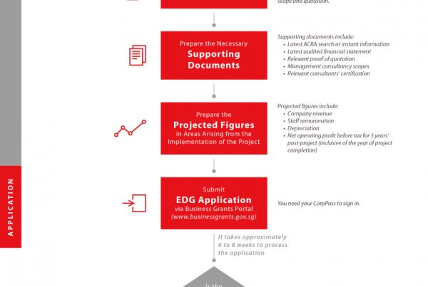 infographic design how to make an enterprise development grant edg application for strategic branding and marketing