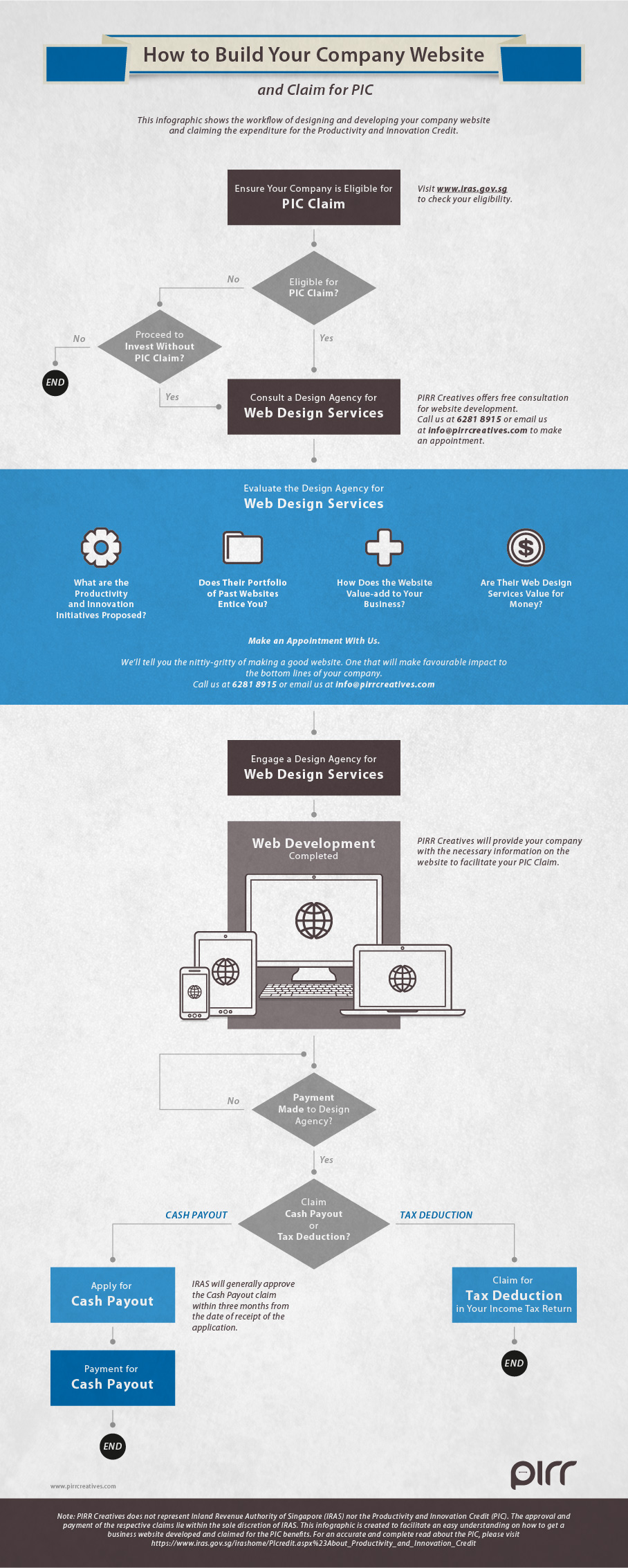 infographic design how to build your company website claim pic